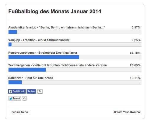 Fußballblog des Monats Januar 2014