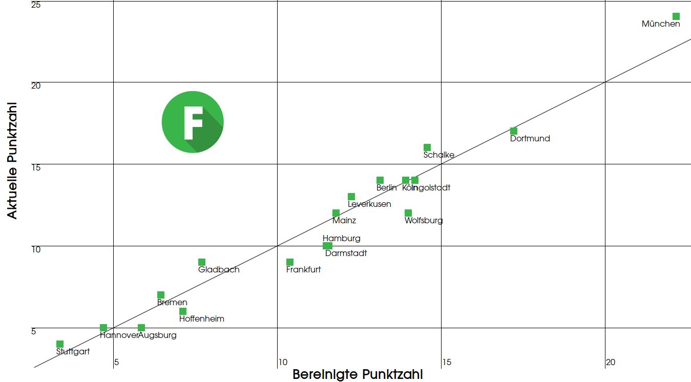 Datenschrank Die Tabelle Lugt Fokus Fussball